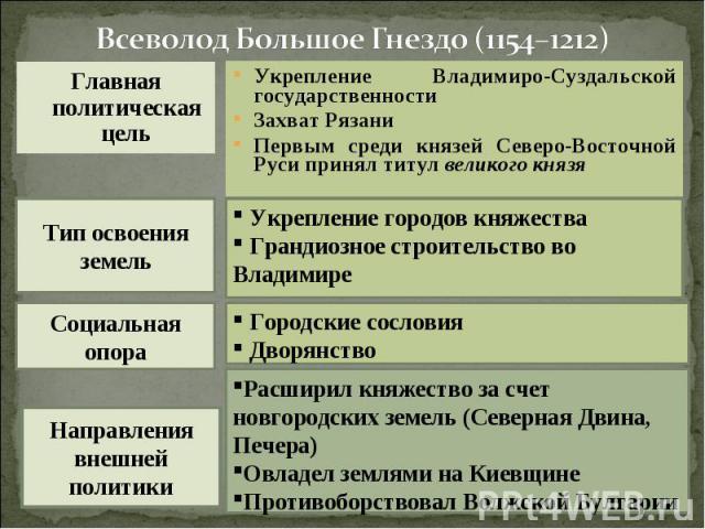 Всеволод Большое Гнездо (1154–1212)