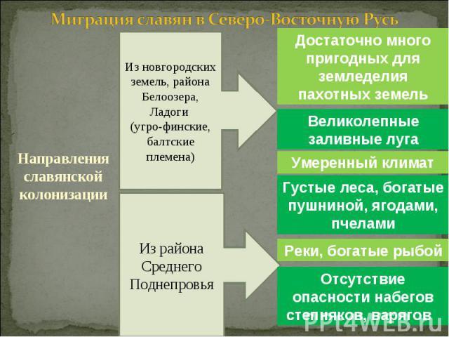 Миграция славян в Северо-Восточную Русь Направления славянской колонизации