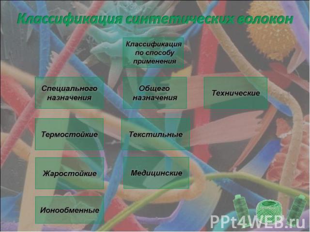 Классификация синтетических волокон