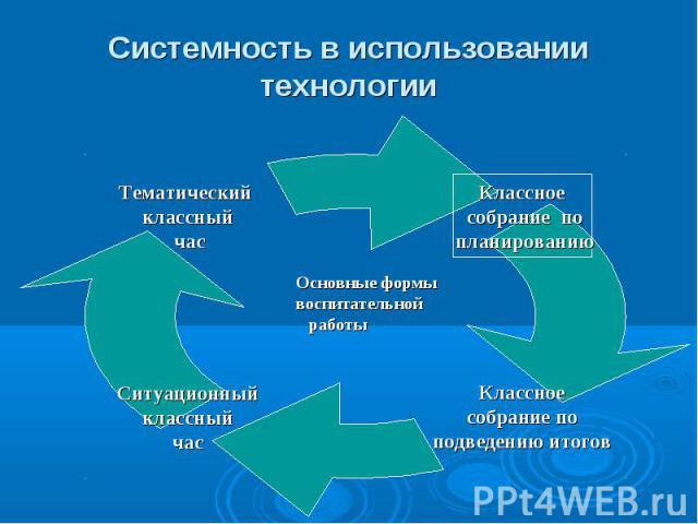 Системность в использовании технологии Основные формы воспитательной работы