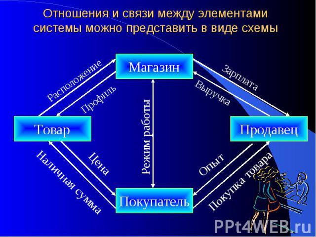 Отношения и связи между элементами системы можно представить в виде схемы