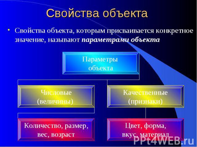 Свойства объекта Свойства объекта, которым присваивается конкретное значение, называют параметрами объекта