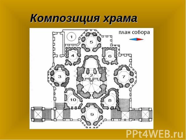 Композиция храма