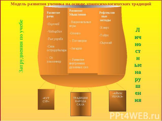 Модель развития ученика на основе этнопсихологических традиций