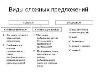 Виды сложных предложений Все части сложного предложения равноправныСоединены при