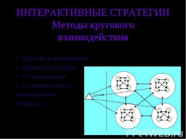 ИНТЕРАКТИВНЫЕ СТРАТЕГИИМетоды кругового взаимодействия Способы коммуникацииФормы воплощенияУсловия выбораПоложительные и отрицательные стороны