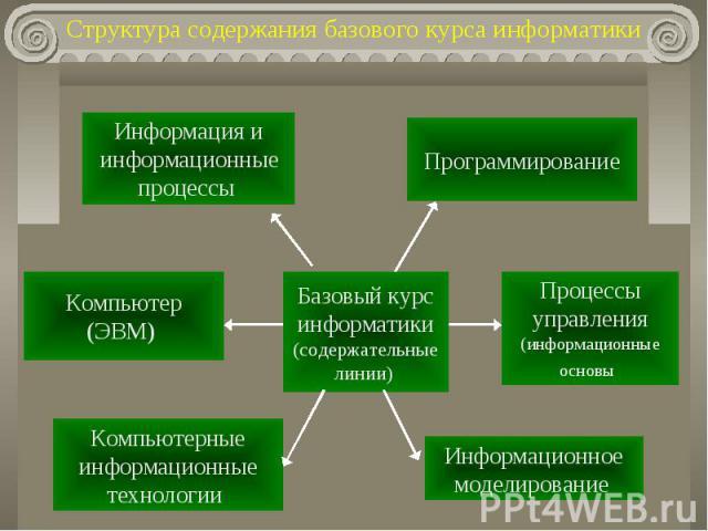 Структура содержания базового курса информатики