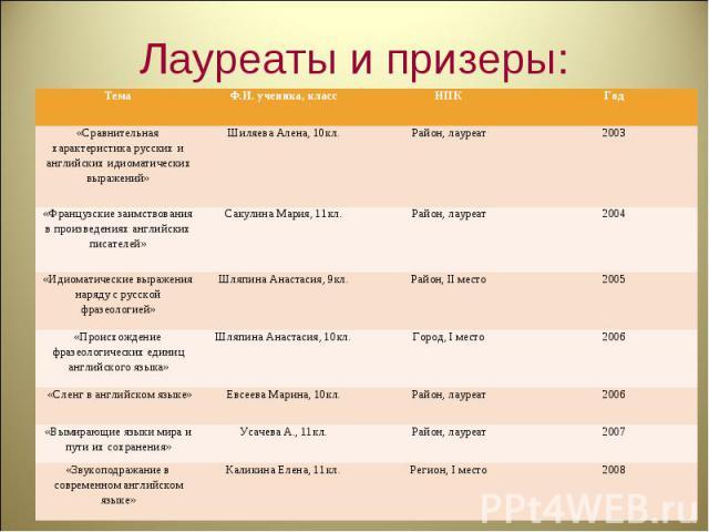 Лауреаты и призеры: