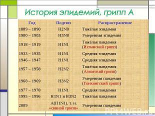 История эпидемий, грипп А