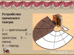 Устройство греческого театра:1 — зрительный зал; 2 — орхестра; 3 — скена;4 — пар