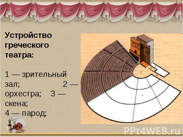 Устройство греческого театра:1 — зрительный зал; 2 — орхестра; 3 — скена;4 — парод;