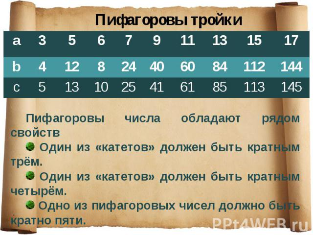 Пифагоровы тройки Пифагоровы числа обладают рядом свойств Один из «катетов» должен быть кратным трём. Один из «катетов» должен быть кратным четырём. Одно из пифагоровых чисел должно быть кратно пяти.