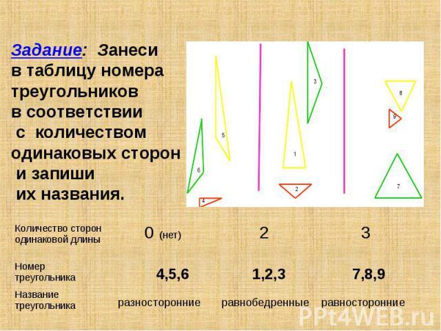 Задание: Занеси в таблицу номера треугольников в соответствии с количеством одинаковых сторон и запиши их названия.
