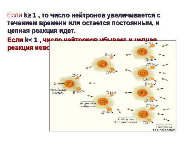 Если k≥ 1 , то число нейтронов увеличивается с течением времени или остается постоянным, и цепная реакция идет.Если k< 1 , число нейтронов убывает и цепная реакция невозможна.