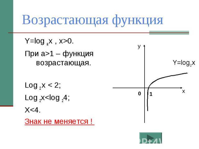 Возрастающая функция Y=log a x , x>0.При а>1 – функция возрастающая.Log 2 x < 2;Log 2x