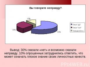 Вывод: 30% сказали «нет» и возможно сказали неправду, 10% опрошенных затруднилис