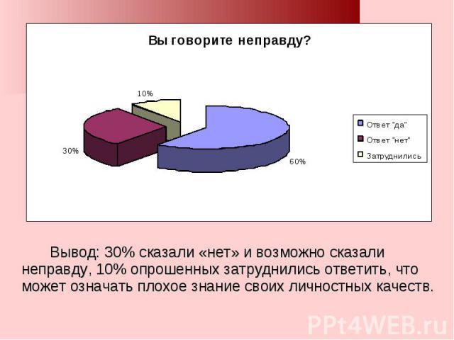 Вывод: 30% сказали «нет» и возможно сказали неправду, 10% опрошенных затруднились ответить, что может означать плохое знание своих личностных качеств.