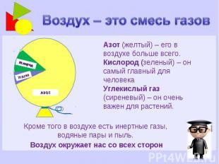 Воздух – это смесь газов Азот (желтый) – его в воздухе больше всего. Кислород (з