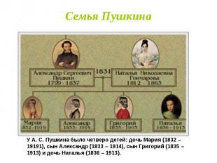 Семья Пушкина У А. С. Пушкина было четверо детей: дочь Мария (1832 – 19191), сын