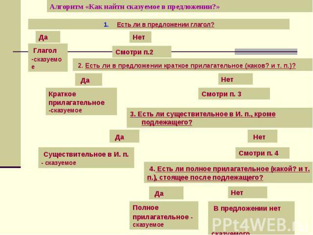 Алгоритм «Как найти сказуемое в предложении?»