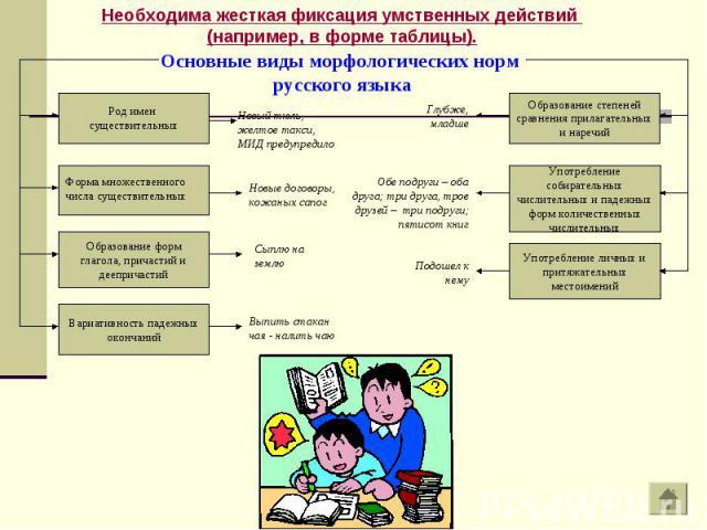 Необходима жесткая фиксация умственных действий (например, в форме таблицы). Основные виды морфологических норм русского языка