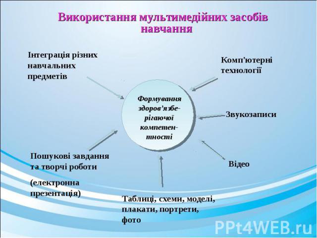 Використання мультимедійних засобів навчання Використання мультимедійних засобів навчання