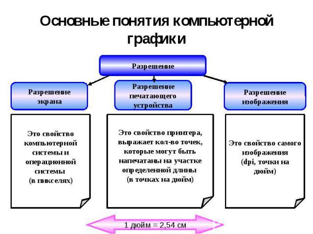 Основные понятия компьютерной графики