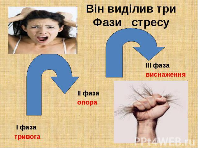 Він виділив три Фази стресу ІІІ фаза виснаження ІІ фаза опора І фаза тривога