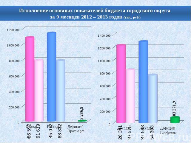 Исполнение основных показателей бюджета городского округа за 9 месяцев 2012 – 2013 годов (тыс. руб.)