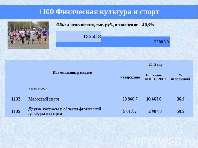 1100 Физическая культура и спорт