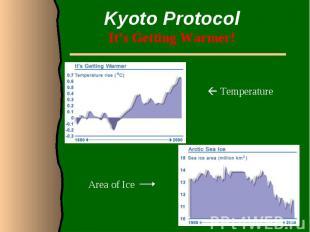 Kyoto ProtocolIt's Getting Warmer!