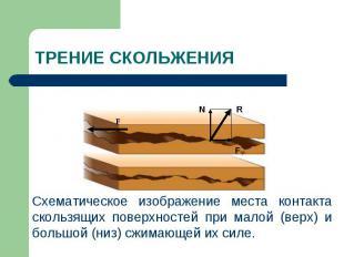 Схематическое изображение места контакта скользящих поверхностей при малой (верх