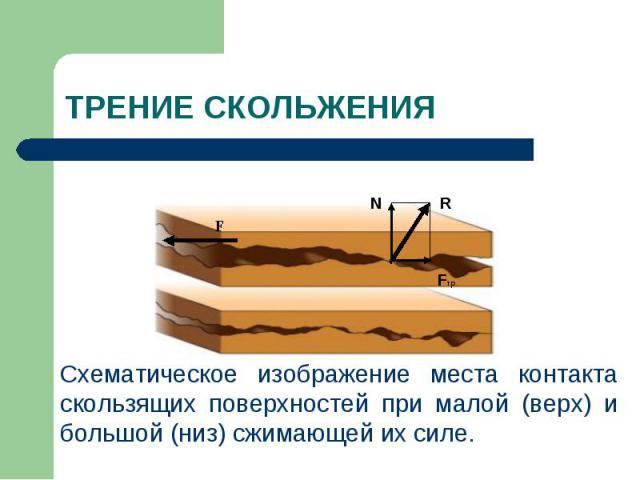 Схематическое изображение места контакта скользящих поверхностей при малой (верх) и большой (низ) сжимающей их силе.