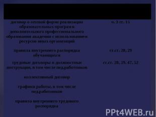 договор о сетевой форме реализации образовательных программ дополнительного проф