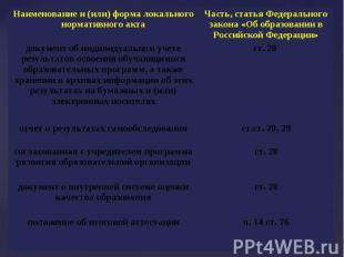 документ об индивидуальном учете результатов освоения обучающимися образовательн