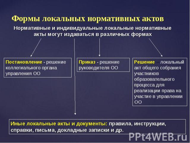 Формы локальных нормативных актов