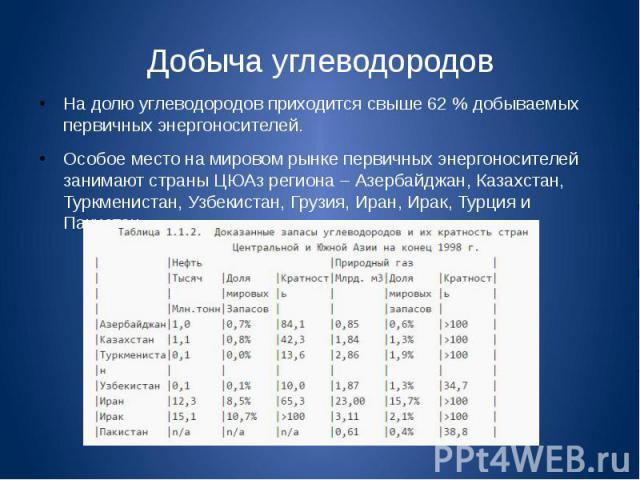 Добыча углеводородов На долю углеводородов приходится свыше 62 % добываемых первичных энергоносителей. Особое место на мировом рынке первичных энергоносителей занимают страны ЦЮАз региона – Азербайджан, Казахстан, Туркменистан, Узбекистан, Грузия, И…