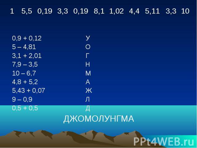 0,9 + 0,12 У 5 – 4,81 О 3,1 + 2,01 Г 7,9 – 3,5 Н 10 – 6,7 М 4,8 + 5,2 А 5,43 + 0,07 Ж 9 – 0,9 Л 0,5 + 0,5 Д ДЖОМОЛУНГМА