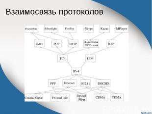 Взаимосвязь протоколов