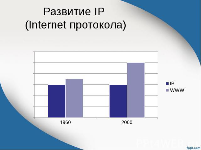 Развитие IP (Internet протокола)