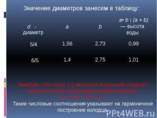 Значение диаметров занесем в таблицу: Заметим, что число 1,2 является половиной