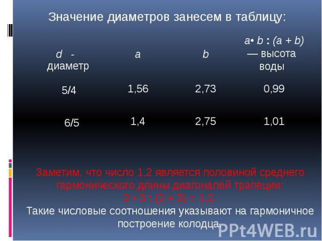 Значение диаметров занесем в таблицу: Заметим, что число 1,2 является половиной среднего гармонического длины диагоналей трапеции: 2 • 3 : (2 + 3) = 1,2. Такие числовые соотношения указывают на гармоничное построение колодца.