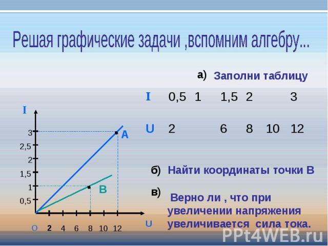 Решая графические задачи ,вспомним алгебру... Заполни таблицу Найти координаты точки В Верно ли , что при увеличении напряжения увеличивается сила тока.
