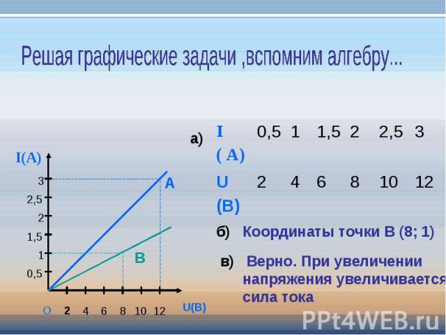 Решая графические задачи ,вспомним алгебру... Координаты точки В (8; 1) Верно. При увеличении напряжения увеличивается сила тока