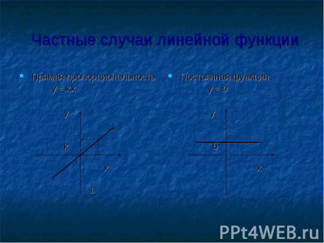 Частные случаи линейной функции Прямая пропорциональность y = kx у k х 1 Постоянная функция y = b у b х