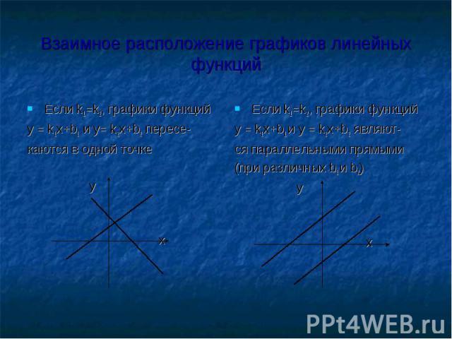 Взаимное расположение графиков линейных функций Если k1=k2, графики функций y = k1x+b1 и y= k2x+b2 пересе-каются в одной точке у х Если k1=k2, графики функцийy = k1x+b1 и y = k2x+b2 являют-ся параллельными прямыми(при различных b1 и b2) у х
