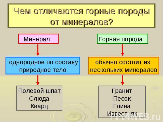 Чем отличаются горные породы от минералов?