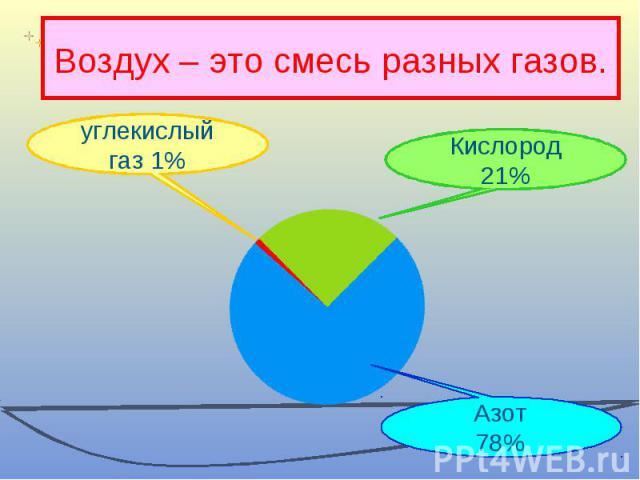 Воздух – это смесь разных газов. углекислый газ 1% Кислород21% Азот78%