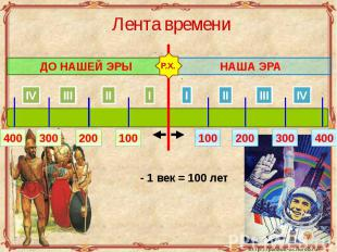Лента времени - 1 век = 100 лет