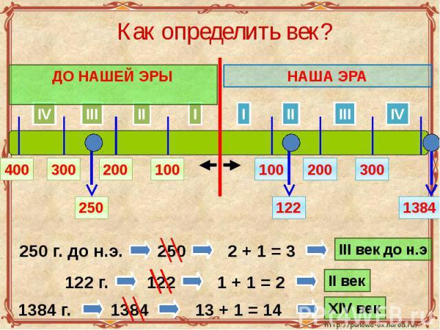 Как определить век?
